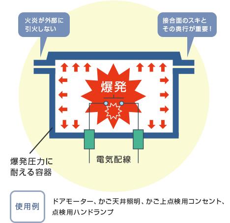 耐圧防爆構造